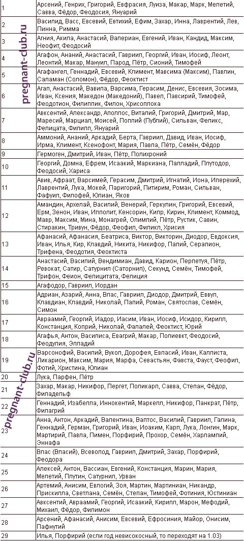 имена для девочек рожденных в марте: