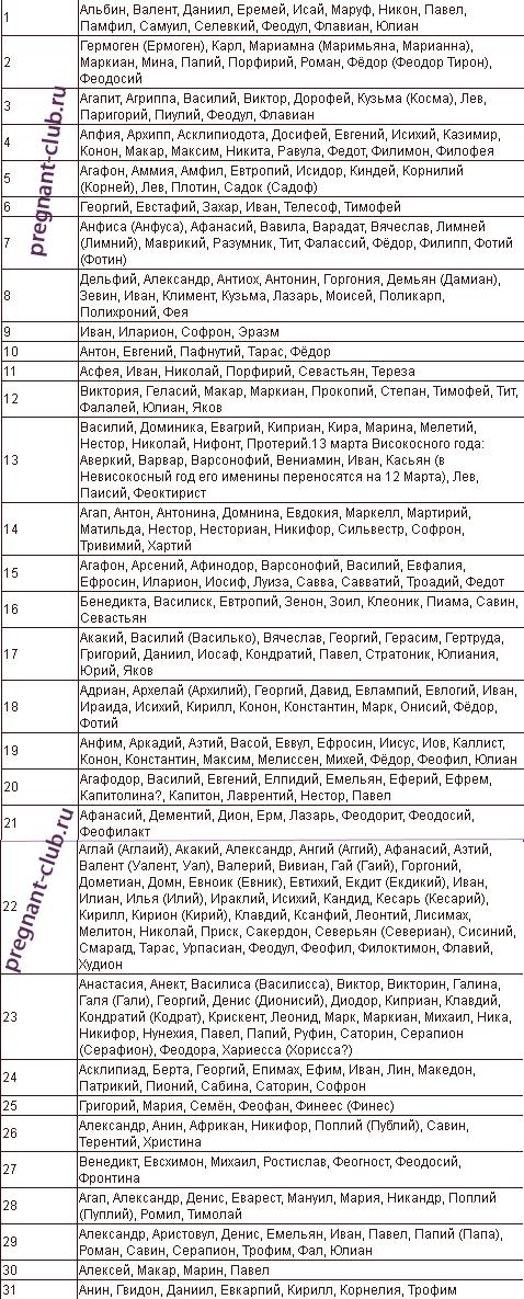 Список имен для мартовских детей