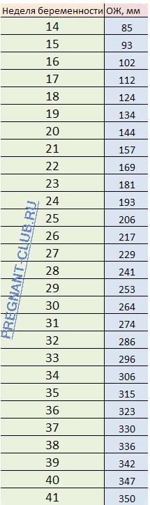 Окружность живота плода таблица по неделям беременности